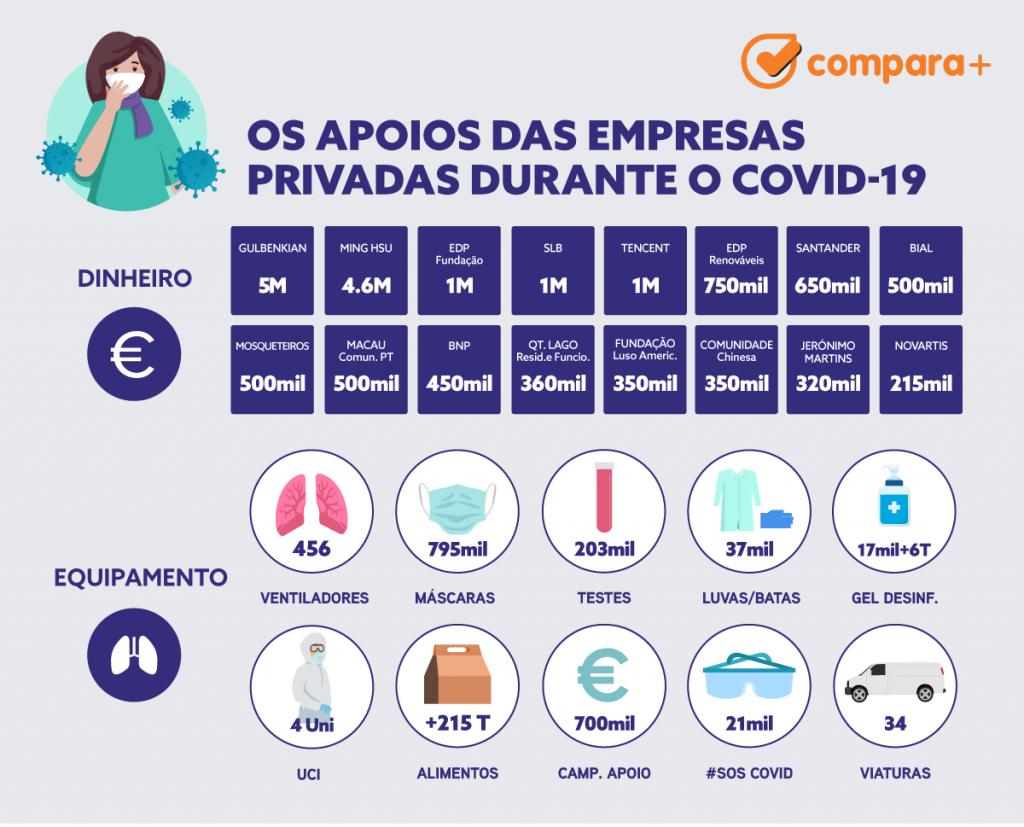 Infografia com os apoios dos privados para o combate ao Covid-19 em Portugal