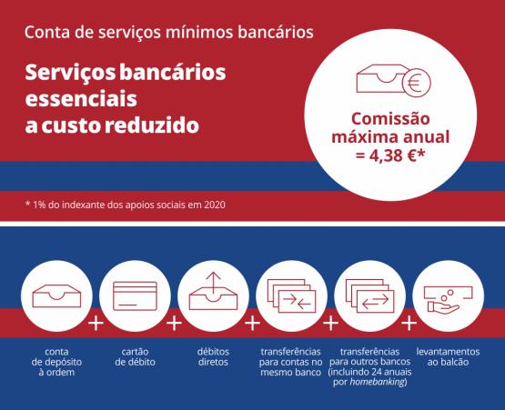 Os serviços mínimos bancários