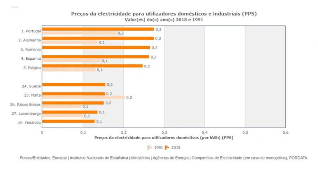 Ao comparar os preços da energia em cada país da Europa verifica-se que, em 2018, Portugal tem os preços mais caros