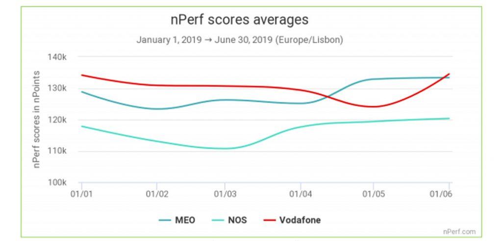 desempenho da internet para jogar em Portugal segundo a sua velocidade