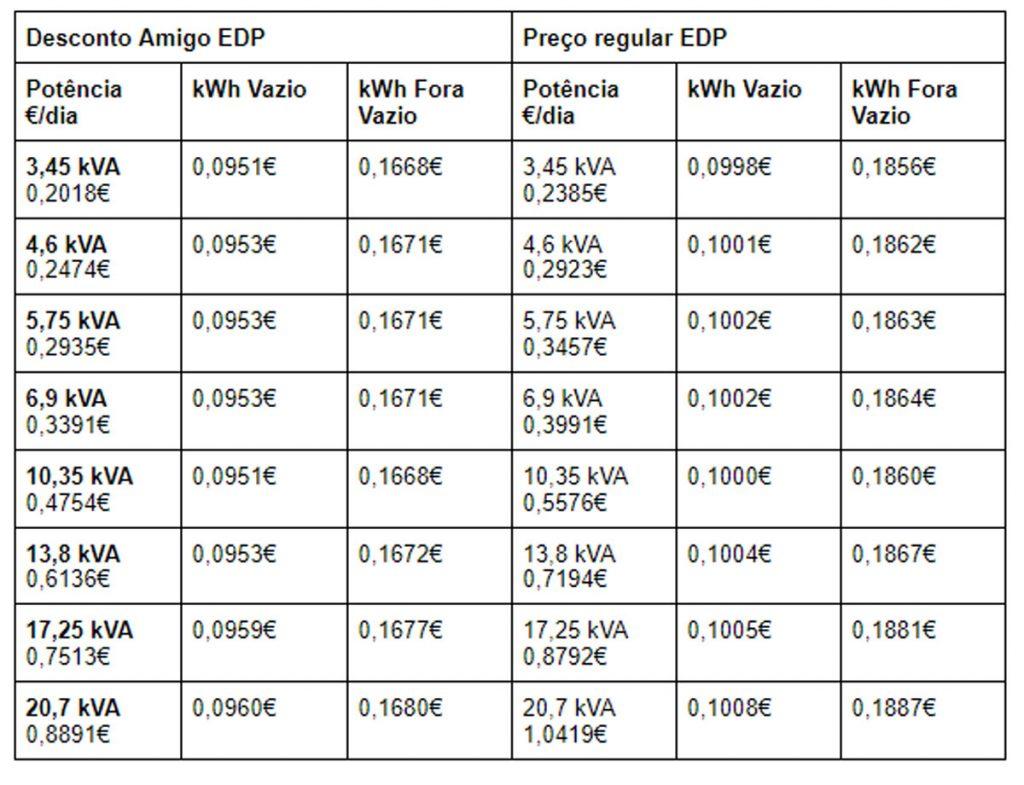 Desconto Amigo e Preços Normais EDP Tarifas Bi-Horárias