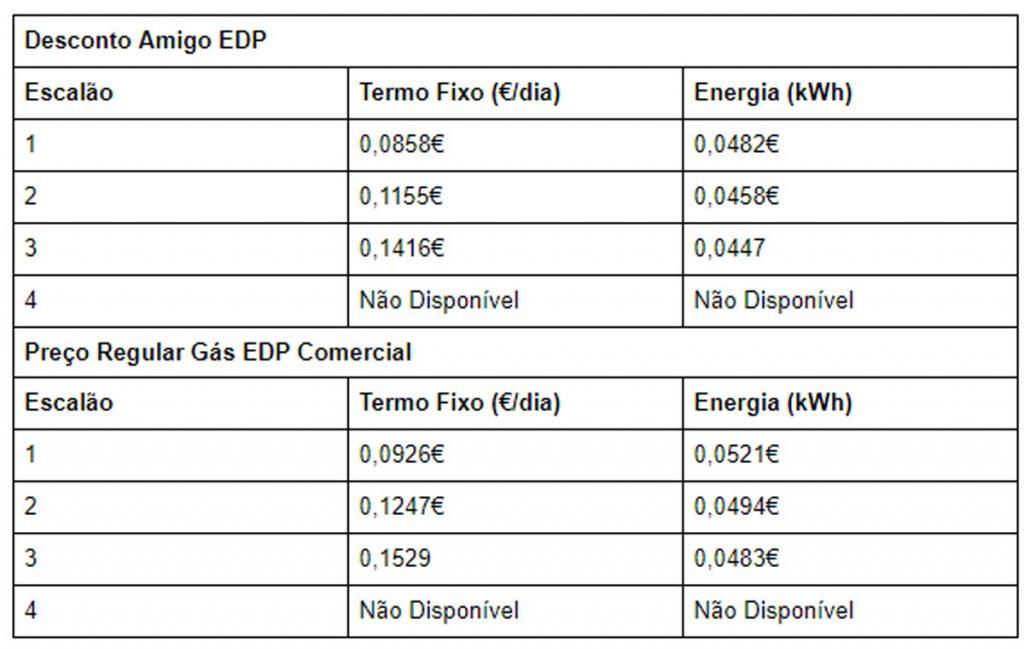 Preço de Gás EDP com Preço-Base e com Desconto 12% Amigo