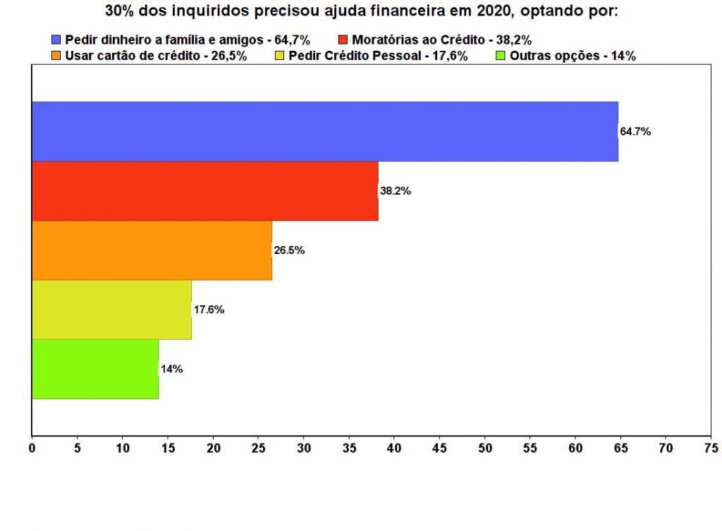 O impacto da Covid-19 obrigou 30,4% das pessoas a procurar financiamento junto de amigos, família ou da banca