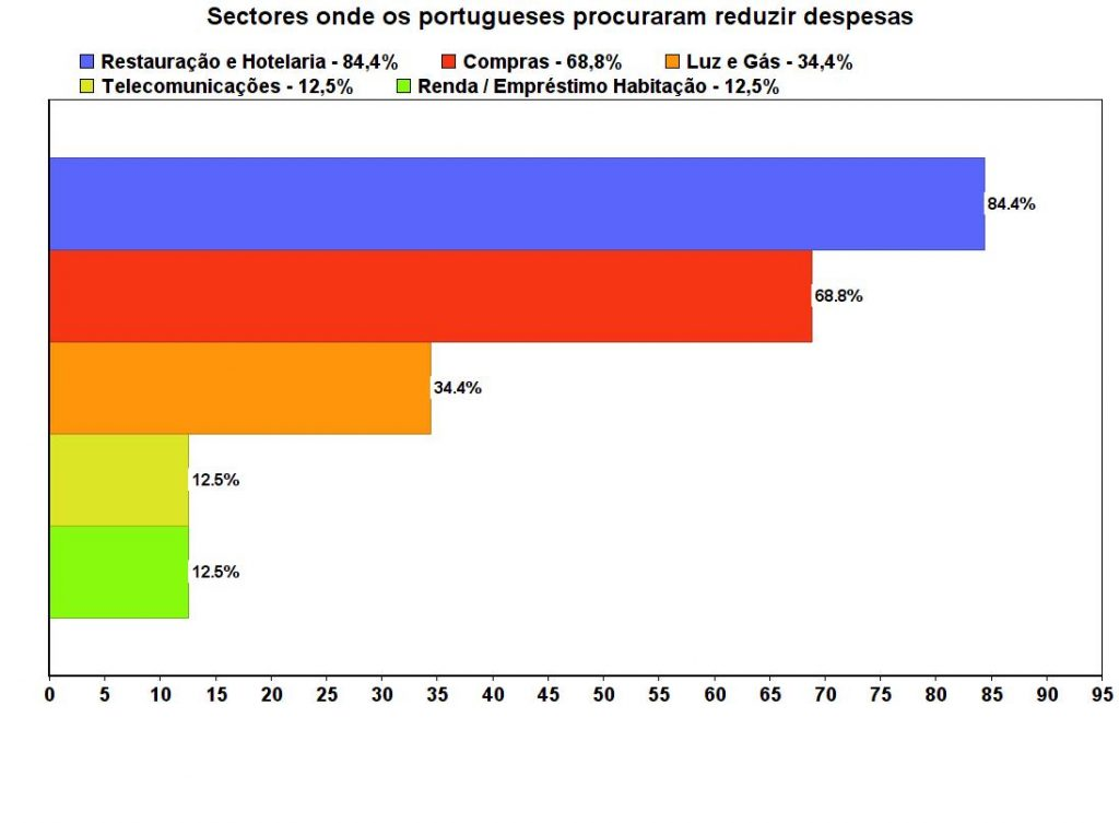 Sectores da economia em que os consumos das famílias caíram devido à Covid-19