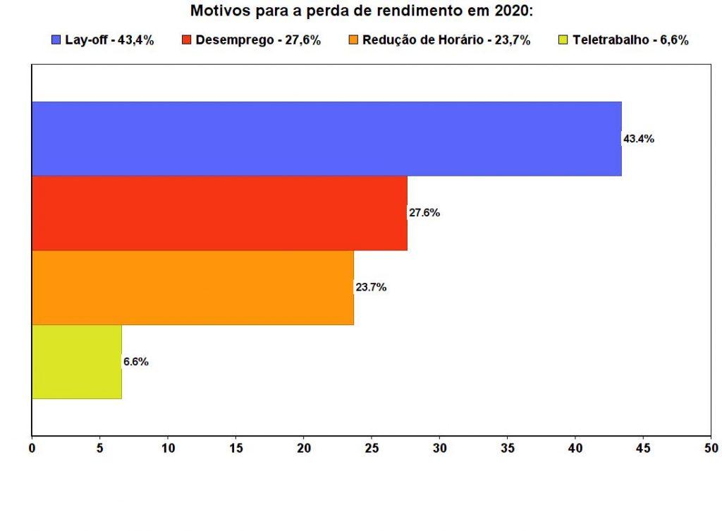 Motivos para perda de rendimento das famílias durante a pandemia