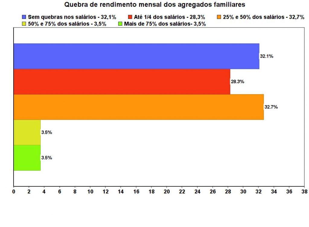Impacto da Covid-19 no rendimento das famílias