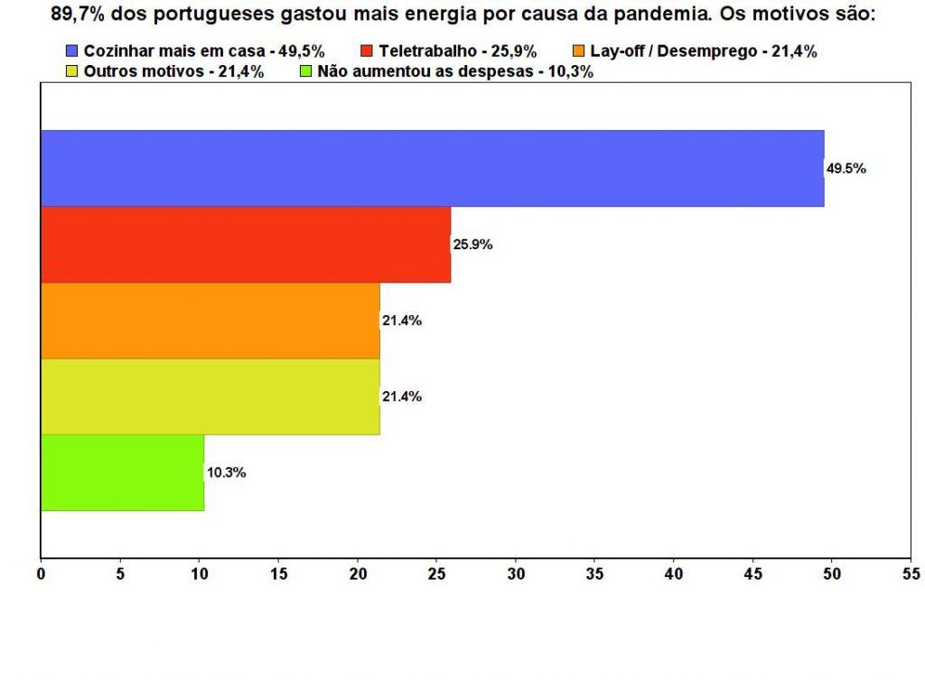 motivos para aumento dos gastos com energia durante a Covid-19
