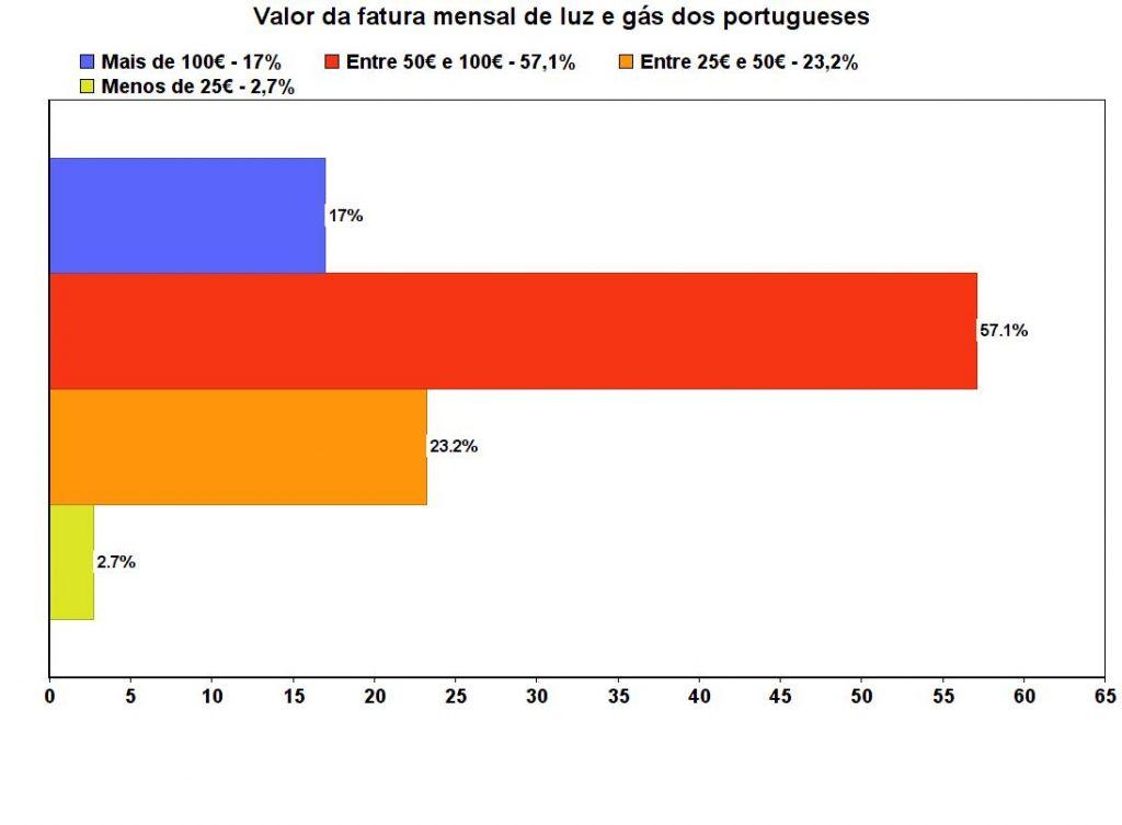 75% das famílias portuguesas tem uma fatura de luz superior a 50€ por mês