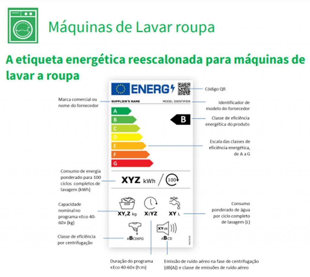 novas classes energéticas nas máquinas de lavar roupa