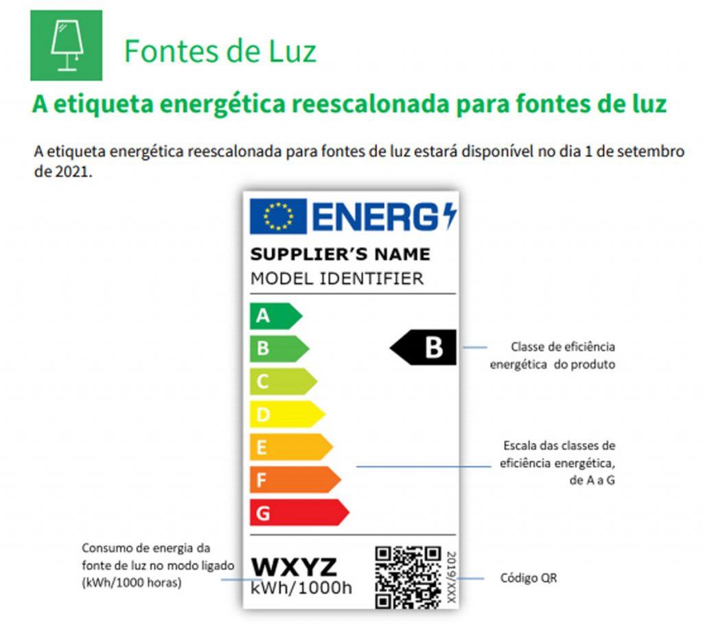 classificação de eficiência energética das lâmpadas