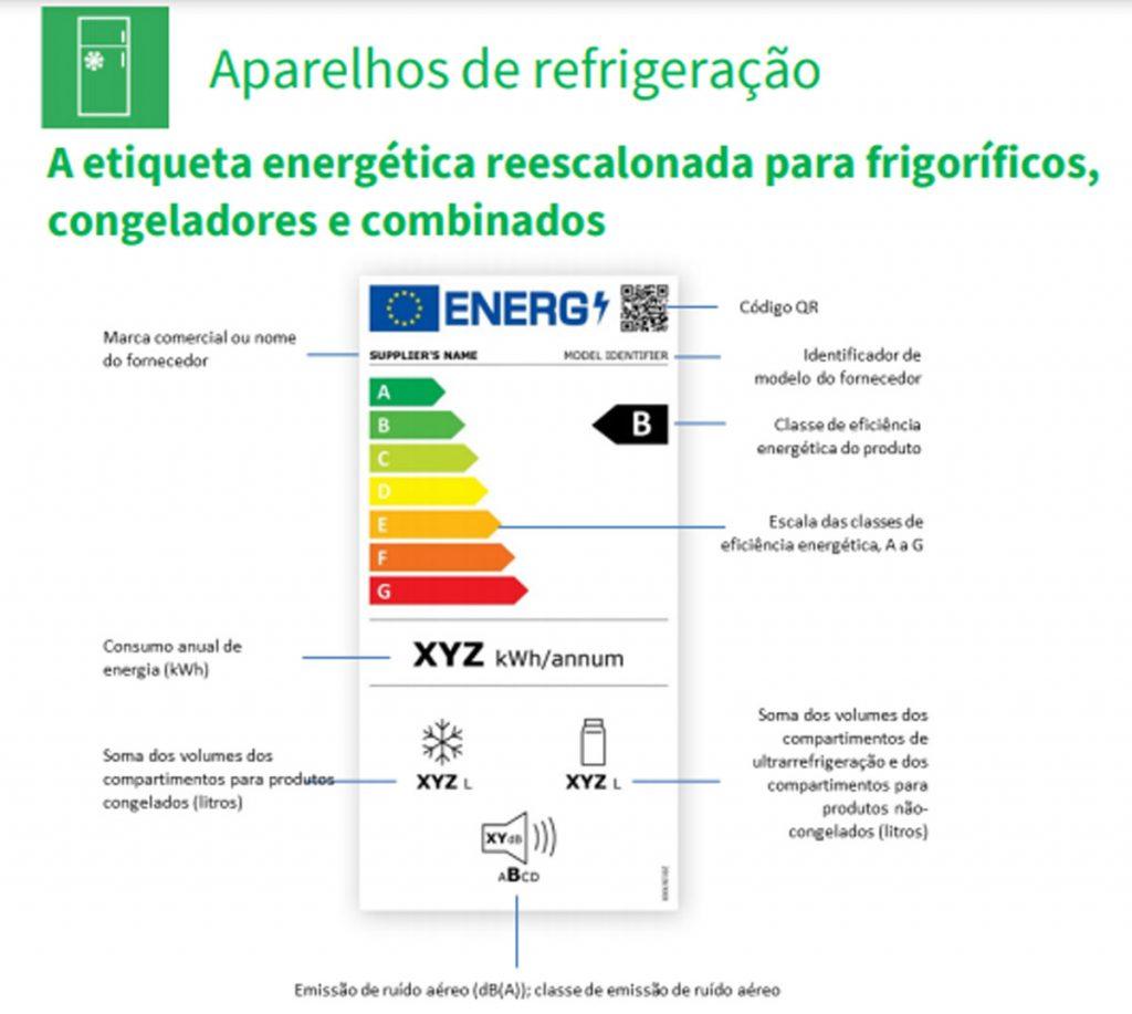 etiqueta energética dos frigoríficos e arcas congeladoras