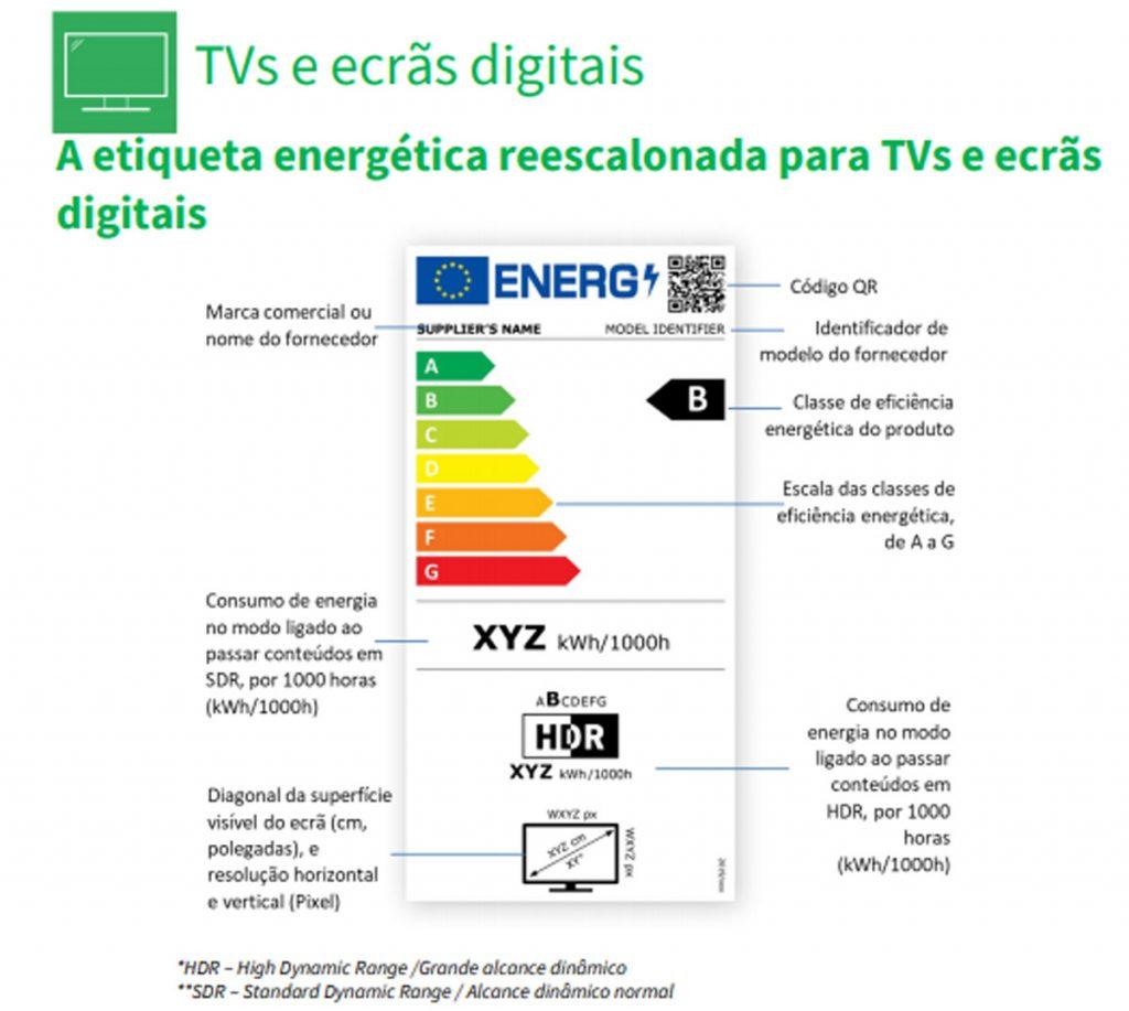 Nova etiqueta energética para televisões e ecrãs